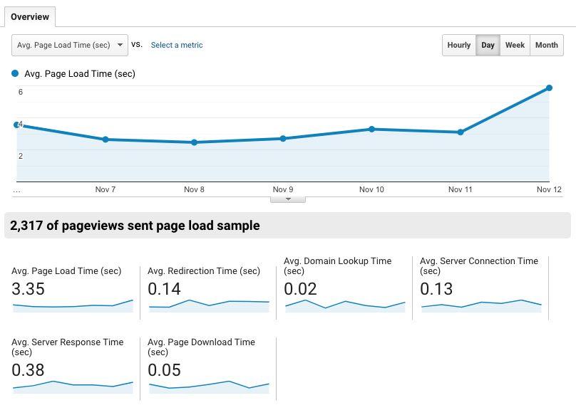 example of Google Analytic Behavior Site Speed Overview