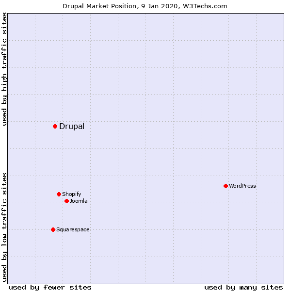 graph that shows Drupal is not as popular as some other content management systems but is the one used most often for high-traffic sites